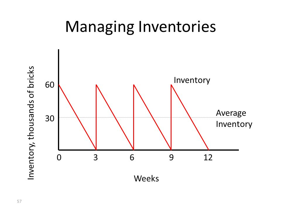 56 Learning Objectives Describe the traditional inventory management model.