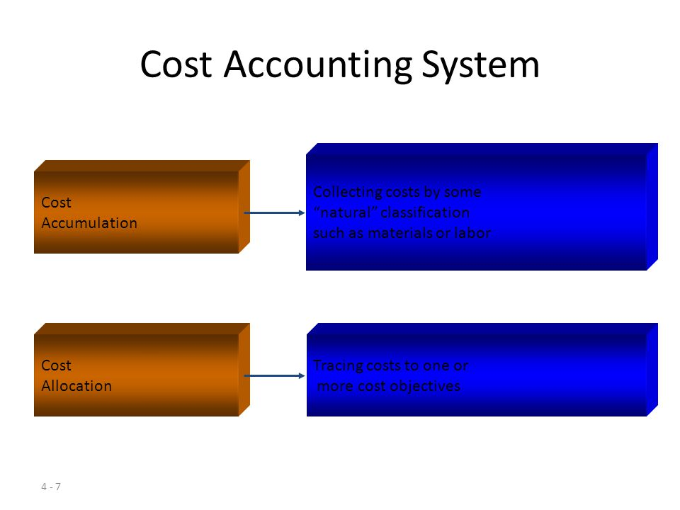 4 - 6 Learning Objective 2 Explain the relationships among cost, cost objective, cost accumulation, and cost allocation.