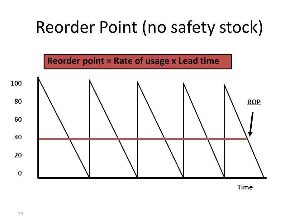 78 Reorder Point 988 494 Weeks12345678 Reorder Point Lead Time 2 weeks