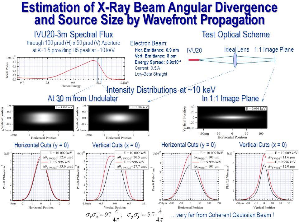 At 30 m from Undulator Horizontal Cuts (y = 0) Vertical Cuts (x = 0) IVU20 Ideal Lens1:1 Image Plane IVU20-3m Spectral Flux IVU20-3m Spectral Flux through 100 μrad (H) x 50 μrad (V) Aperture at K~1.5 providing H5 peak at ~10 keV In 1:1 Image Plane Test Optical Scheme Horizontal Cuts (y = 0) Vertical Cuts (x = 0) Intensity Distributions at ~10 keV Electron Beam: Hor.