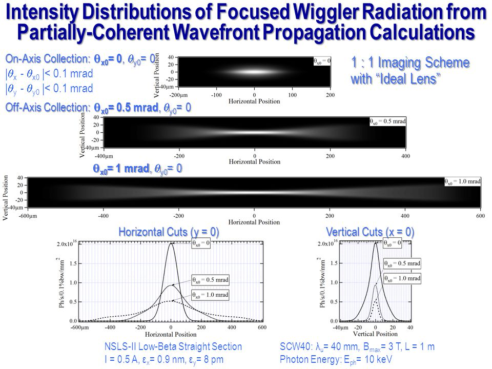 Horizontal Cuts (y = 0) Vertical Cuts (x = 0) Intensity Distributions of Focused Wiggler Radiation from Partially-Coherent Wavefront Propagation Calcu