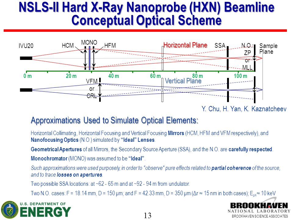 13 BROOKHAVEN SCIENCE ASSOCIATES NSLS-II Hard X-Ray Nanoprobe (HXN) Beamline Conceptual Optical Scheme Approximations Used to Simulate Optical Element