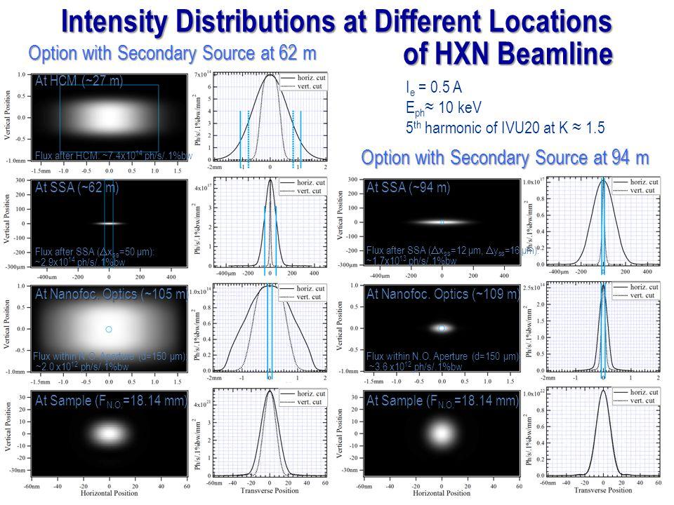 Intensity Distributions at Different Locations At HCM (~27 m) At SSA (~62 m) At Nanofoc.