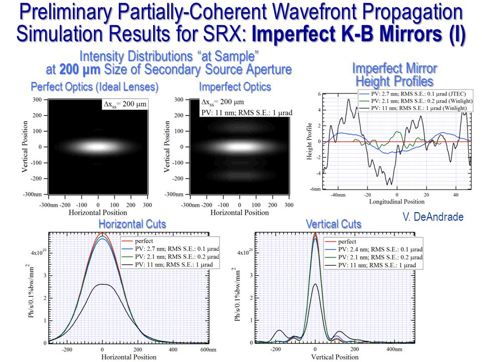 Horizontal Cuts Vertical Cuts Intensity Distributions at Sample at 200 μm Size of Secondary Source Aperture Perfect Optics (Ideal Lenses) Imperfect Op