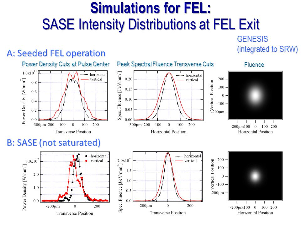 A: Seeded FEL operation B: SASE (not saturated) Power Density Cuts at Pulse Center Peak Spectral Fluence Transverse Cuts Fluence Simulations for FEL: