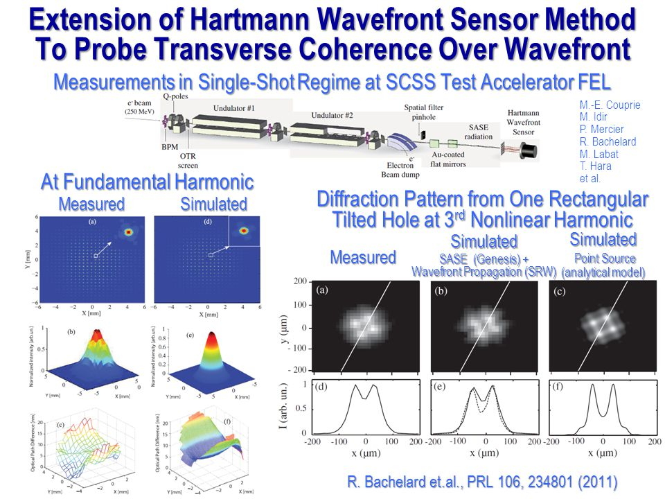 Extension of Hartmann Wavefront Sensor Method To Probe Transverse Coherence Over Wavefront Measurements in Single-Shot Regime at SCSS Test Accelerator FEL MeasuredSimulated Measured Simulated SASE (Genesis) + Wavefront Propagation (SRW) Simulated Point Source Point Source (analytical model) R.