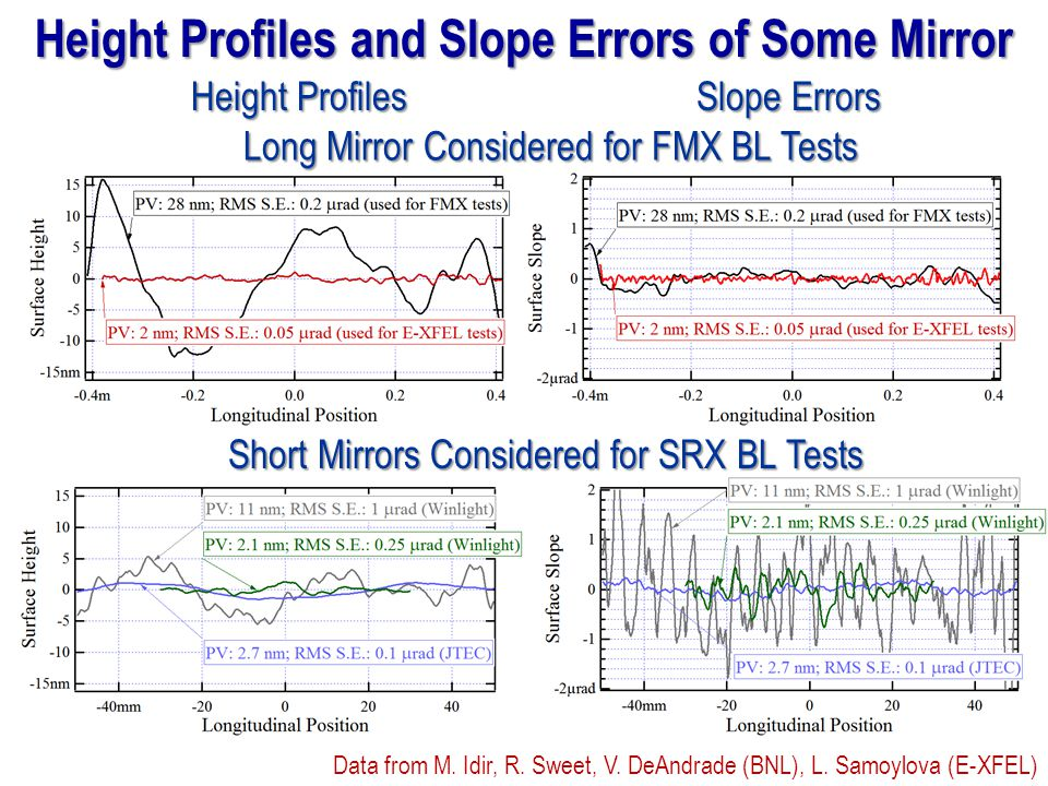Height Profiles and Slope Errors of Some Mirror Height Profiles Slope Errors Long Mirror Considered for FMX BL Tests Short Mirrors Considered for SRX