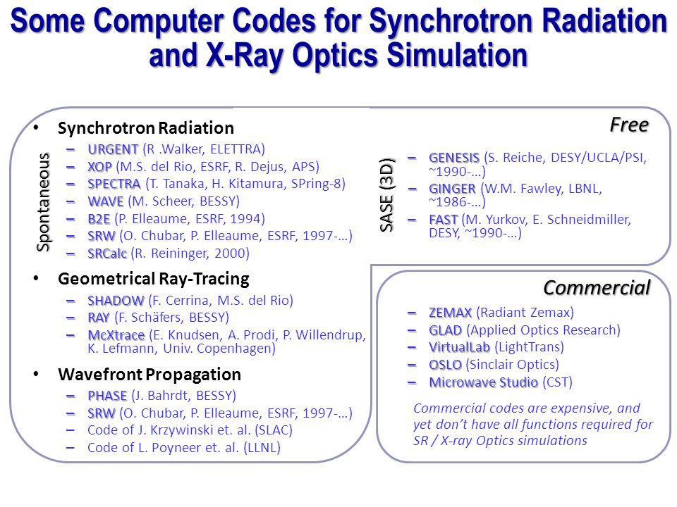 Some Computer Codes for Synchrotron Radiation and X-Ray Optics Simulation Spontaneous – ZEMAX – ZEMAX (Radiant Zemax) – GLAD – GLAD (Applied Optics Re