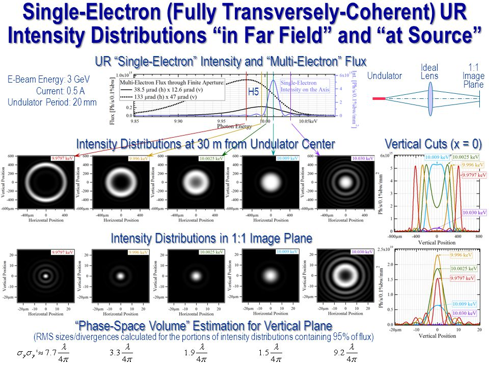 E-Beam Energy: 3 GeV Current: 0.5 A Undulator Period: 20 mm Vertical Cuts (x = 0) Intensity Distributions in 1:1 Image Plane UR Single-Electron Intens
