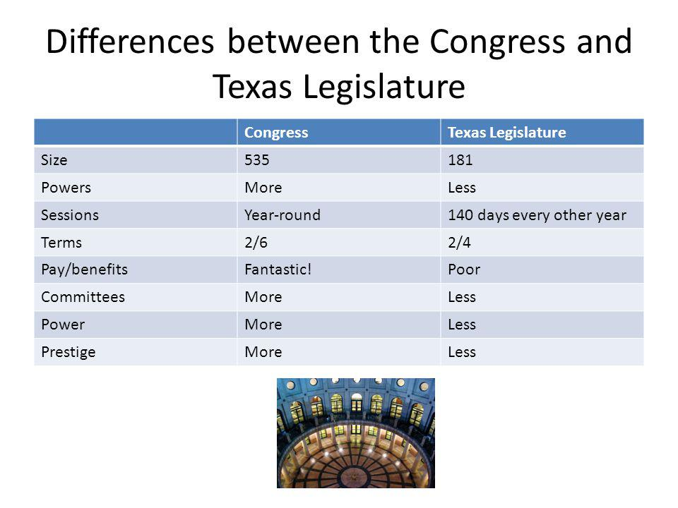 Differences between the Congress and Texas Legislature CongressTexas Legislature Size535181 PowersMoreLess SessionsYear-round140 days every other year Terms2/62/4 Pay/benefitsFantastic!Poor CommitteesMoreLess PowerMoreLess PrestigeMoreLess