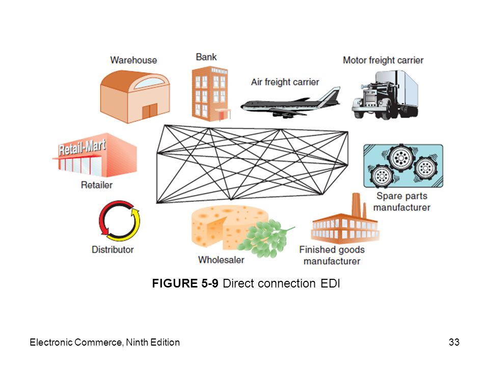 Electronic Commerce, Ninth Edition33 FIGURE 5-9 Direct connection EDI