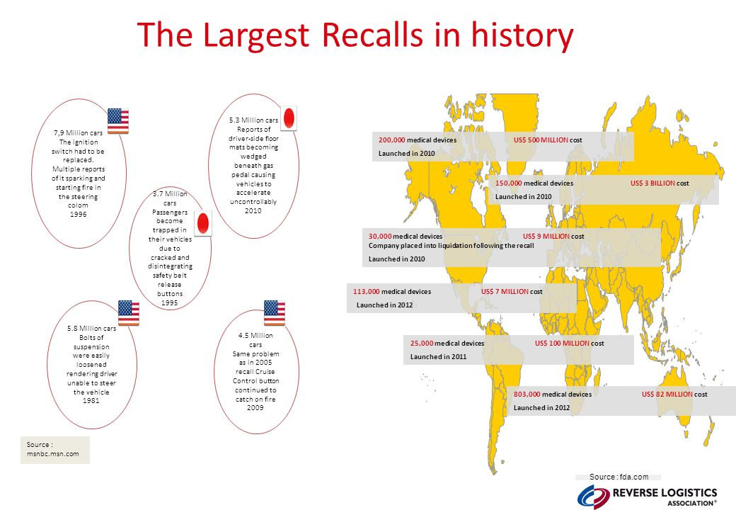 The Largest Recalls in history 7,9 Million cars The ignition switch had to be replaced.