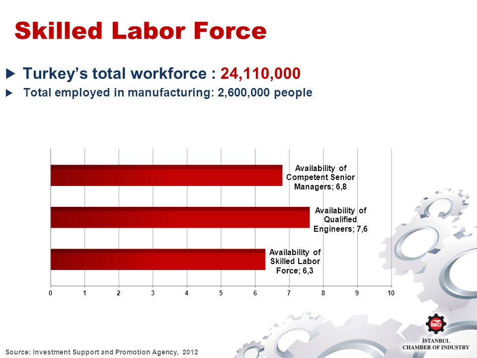 Skilled Labor Force Turkeys total workforce : 24,110,000 Total employed in manufacturing: 2,600,000 people Source: Investment Support and Promotion Agency, 2012