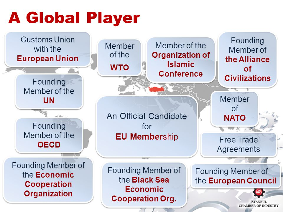 A Global Player Customs Union with the European Union Customs Union with the European Union Founding Member of the Economic Cooperation Organization Member of the Organization of Islamic Conference Member of the WTO Member of the WTO Free Trade Agreements Founding Member of the Black Sea Economic Cooperation Org.