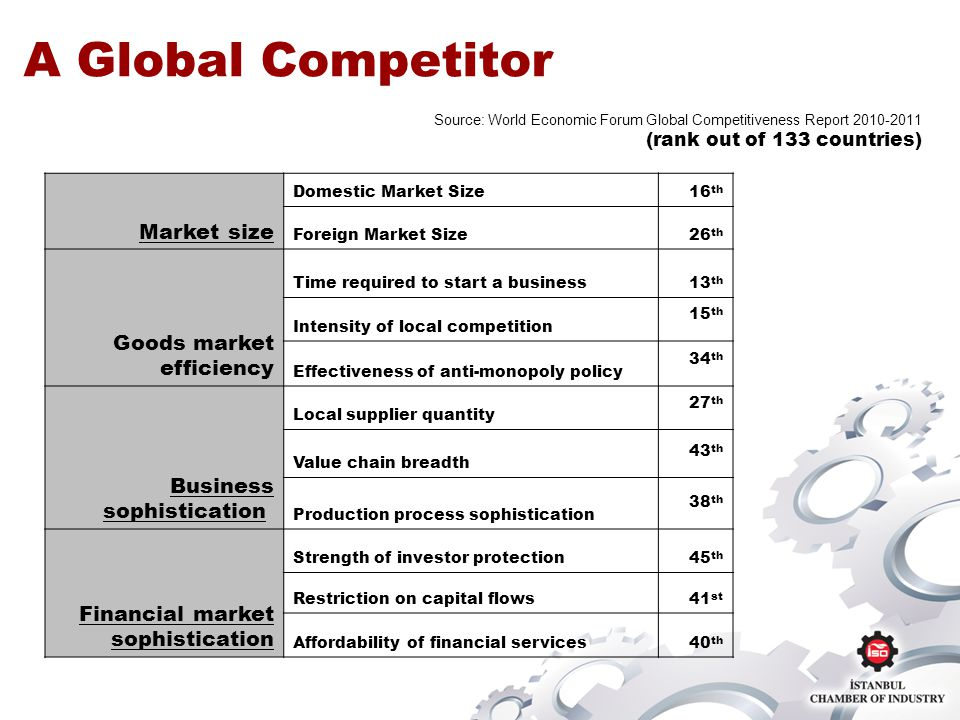 A Global Competitor Source: World Economic Forum Global Competitiveness Report 2010-2011 (rank out of 133 countries) Market size Domestic Market Size16 th Foreign Market Size26 th Goods market efficiency Time required to start a business13 th Intensity of local competition 15 th Effectiveness of anti-monopoly policy 34 th Business sophistication Local supplier quantity 27 th Value chain breadth 43 th Production process sophistication 38 th Financial market sophistication Strength of investor protection45 th Restriction on capital flows41 st Affordability of financial services40 th