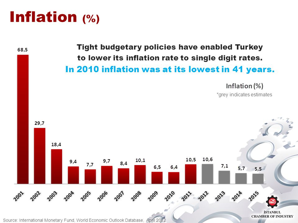 Inflation (%) Source: International Monetary Fund, World Economic Outlook Database, April 2012 *grey indicates estimates Tight budgetary policies have enabled Turkey to lower its inflation rate to single digit rates.