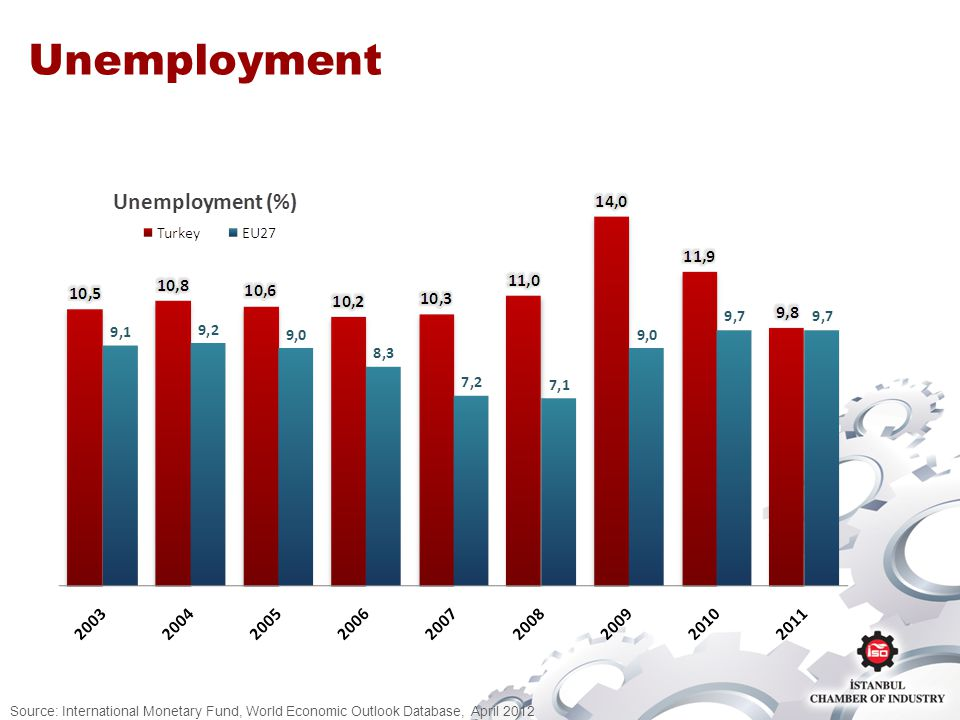 Unemployment Source: International Monetary Fund, World Economic Outlook Database, April 2012