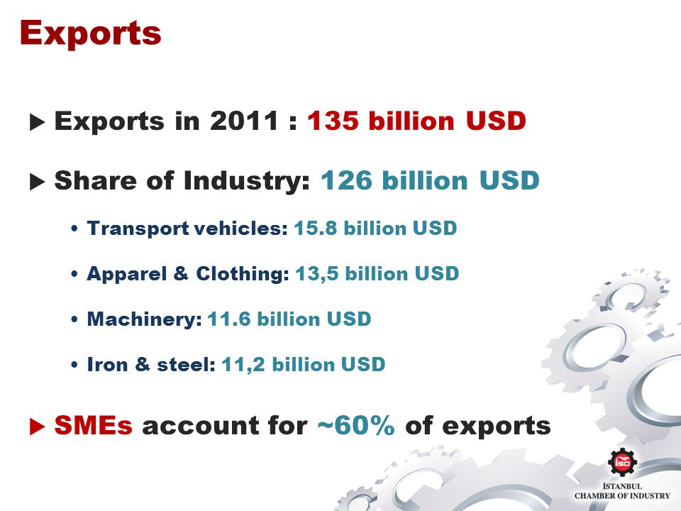 Exports Exports in 2011 : 135 billion USD Share of Industry: 126 billion USD Transport vehicles: 15.8 billion USD Apparel & Clothing: 13,5 billion USD Machinery: 11.6 billion USD Iron & steel: 11,2 billion USD SMEs account for ~60% of exports