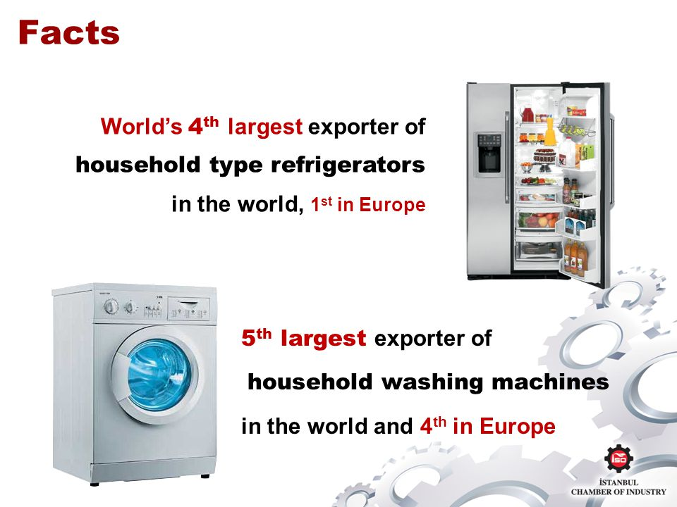 5 th largest exporter of household washing machines in the world and 4 th in Europe Facts Worlds 4 th largest exporter of household type refrigerators in the world, 1 st in Europe
