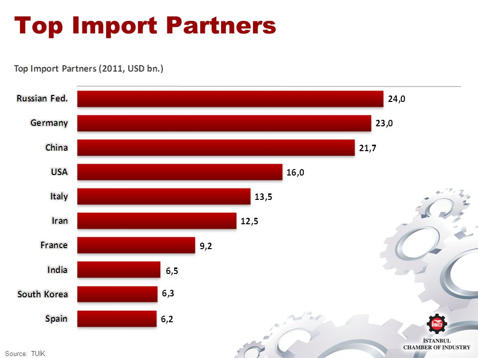 Top Import Partners Source: TUİK
