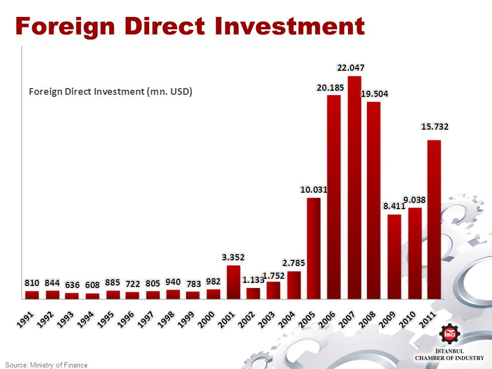 Foreign Direct Investment Source: Ministry of Finance