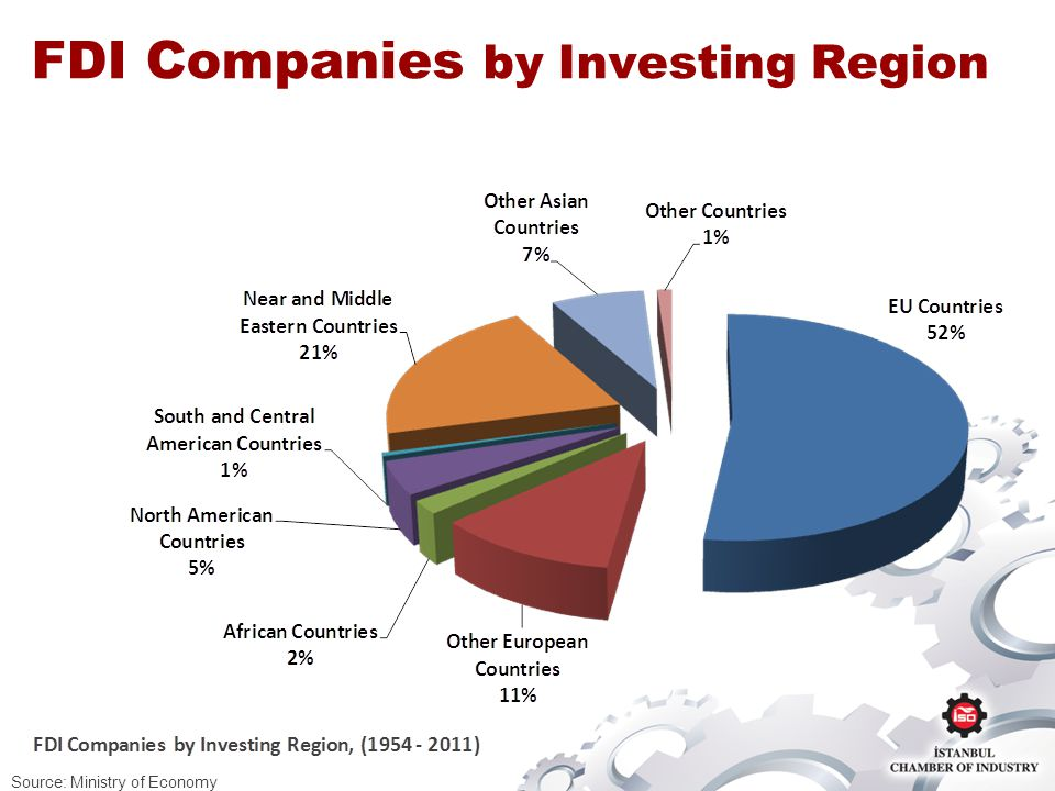 FDI Companies by Investing Region Source: Ministry of Economy