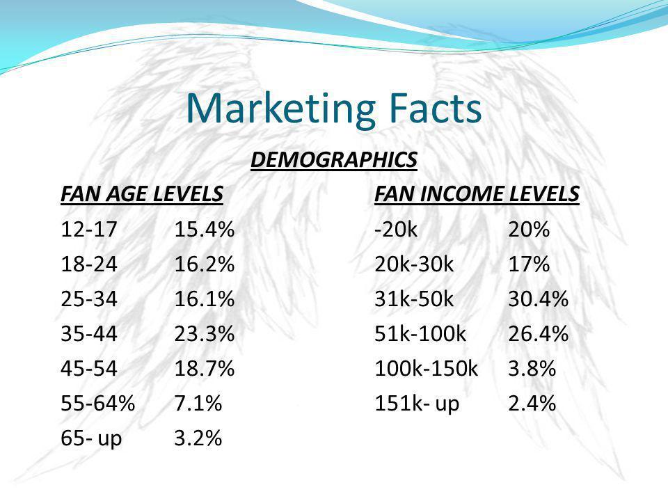 Marketing Facts DEMOGRAPHICS FAN AGE LEVELSFAN INCOME LEVELS 12-1715.4%-20k20% 18-2416.2%20k-30k17% 25-3416.1%31k-50k30.4% 35-4423.3%51k-100k26.4% 45-5418.7%100k-150k3.8% 55-64%7.1%151k- up2.4% 65- up3.2%