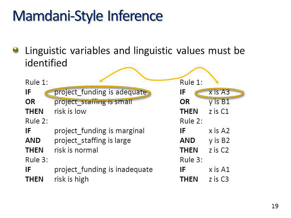 19 Mamdani-Style Inference Linguistic variables and linguistic values must be identified Rule 1: IF project_funding is adequate ORproject_staffing is small THENrisk is low Rule 2: IF project_funding is marginal ANDproject_staffing is large THENrisk is normal Rule 3: IF project_funding is inadequate THENrisk is high Rule 1: IF x is A3 ORy is B1 THENz is C1 Rule 2: IF x is A2 ANDy is B2 THENz is C2 Rule 3: IF x is A1 THENz is C3