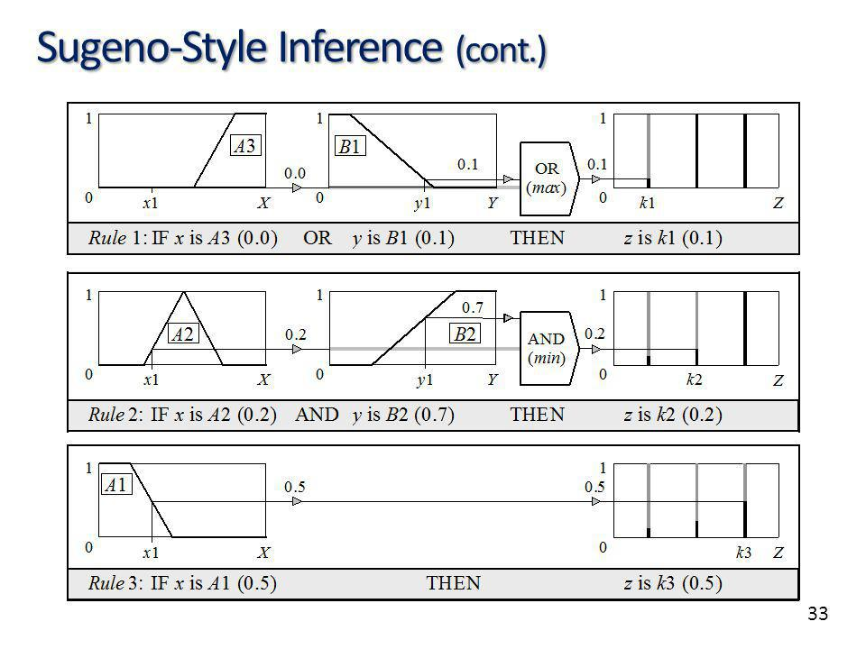 33 Sugeno-Style Inference (cont.)
