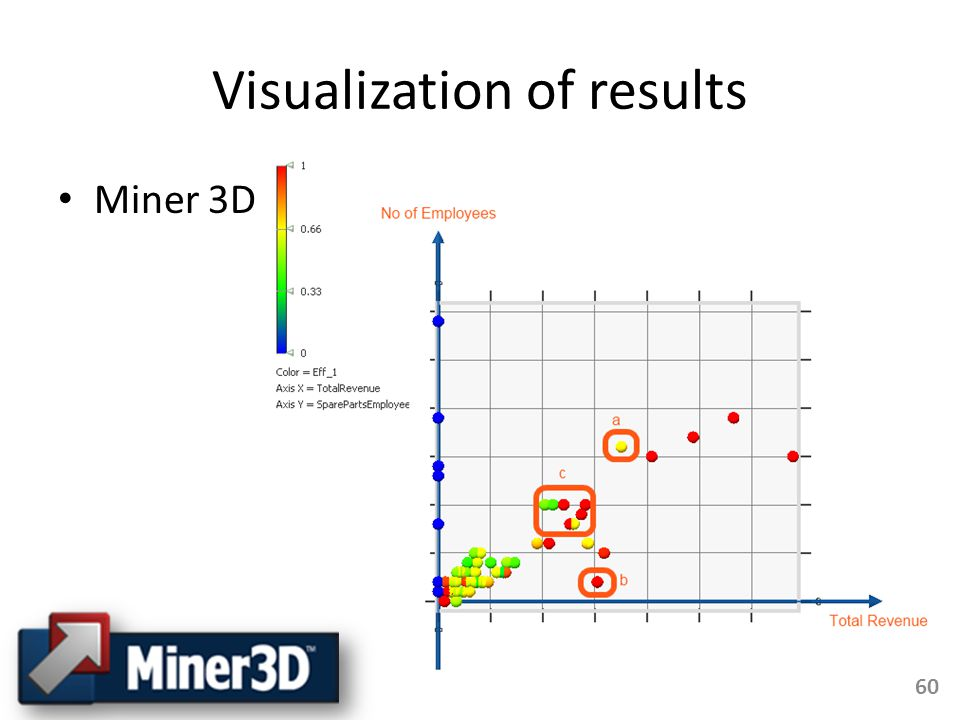 Visualization of results Miner 3D 60