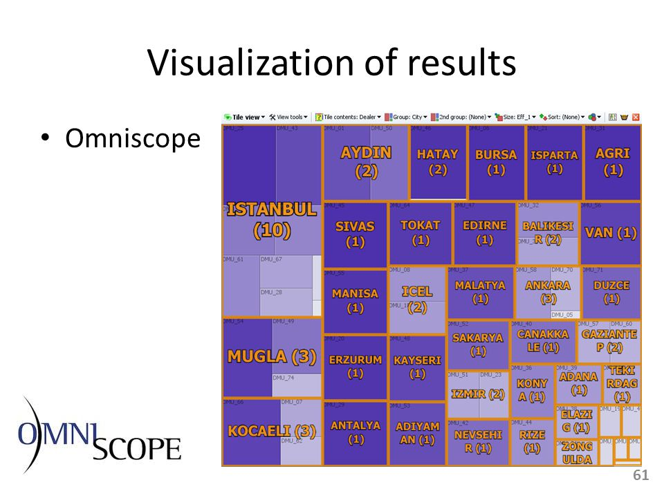 Visualization of results Omniscope 61