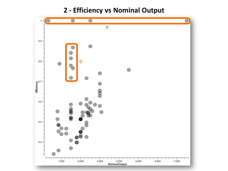 2 - Efficiency vs Nominal Output 80