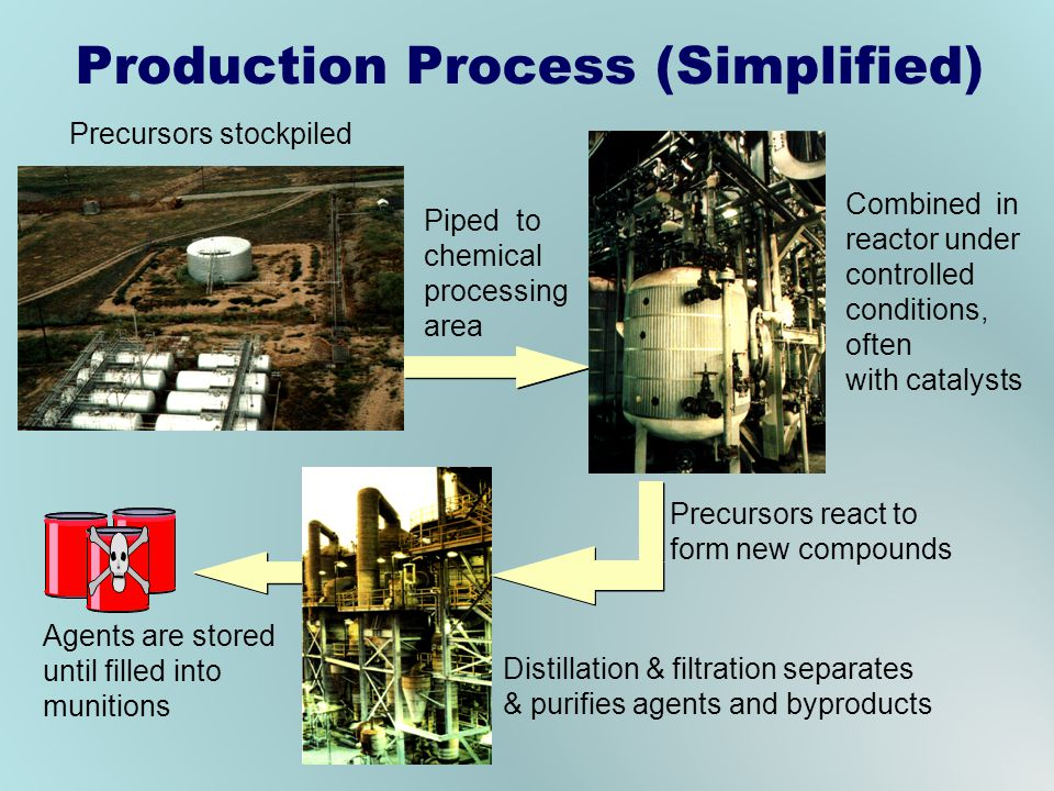 Production Process (Simplified) Precursors stockpiled Piped to chemical processing area Combined in reactor under controlled conditions, often with catalysts Distillation & filtration separates & purifies agents and byproducts Precursors react to form new compounds Agents are stored until filled into munitions