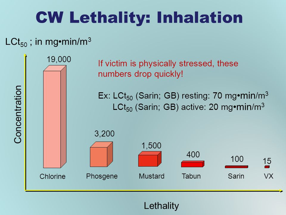 CW Lethality: Inhalation Chlorine PhosgeneMustardTabunSarin 19,000 3,200 1,500 400 100 LCt 50 ; in mgmin/m 3 Concentration Lethality If victim is physically stressed, these numbers drop quickly.
