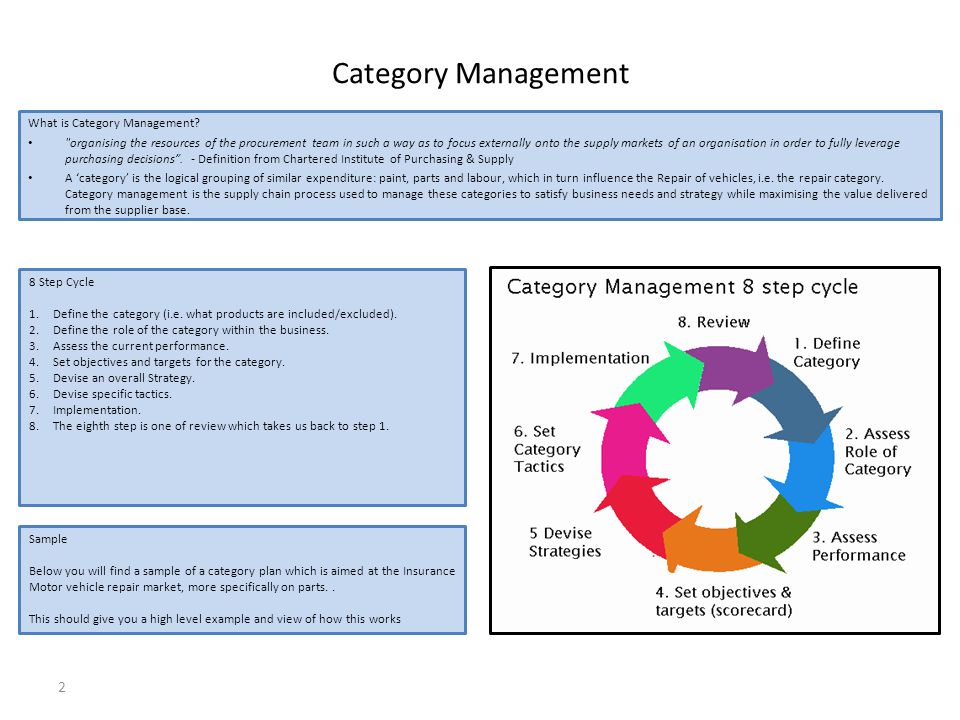 2 What is Category Management.