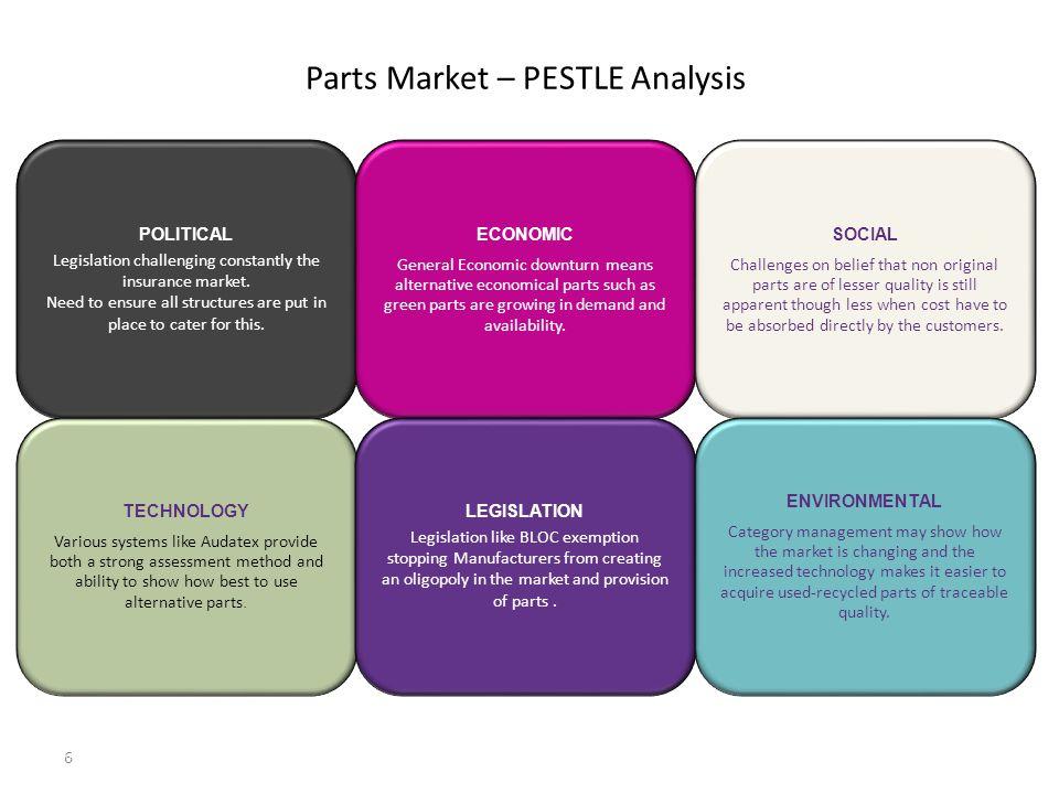 Parts Market – PESTLE Analysis 6 POLITICAL Legislation challenging constantly the insurance market.