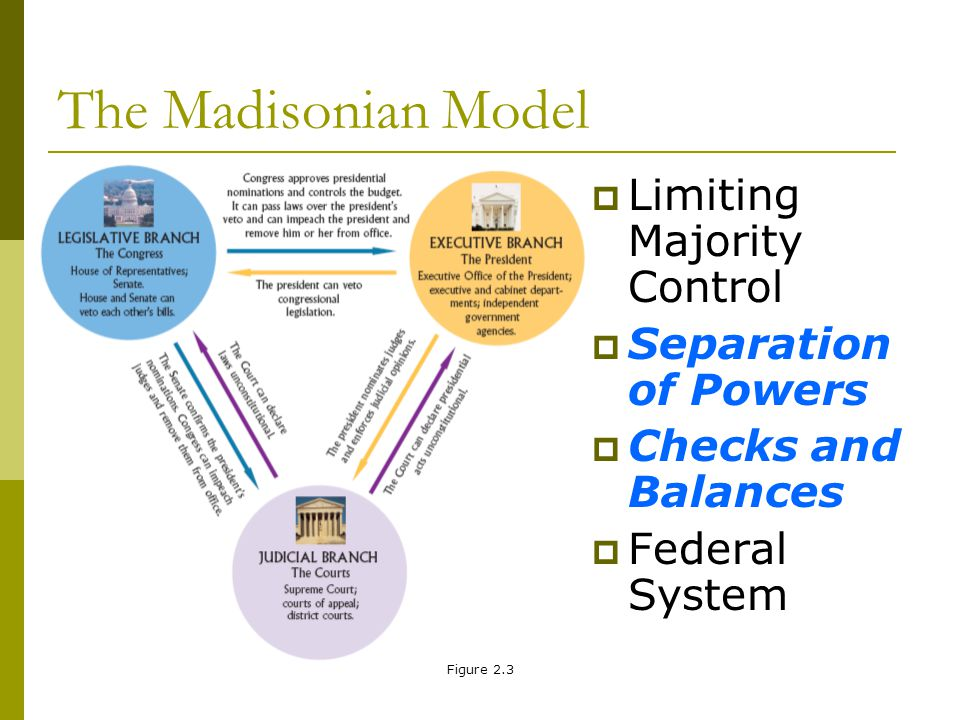 Figure 2.3 The Madisonian Model Limiting Majority Control Separation of Powers Checks and Balances Federal System