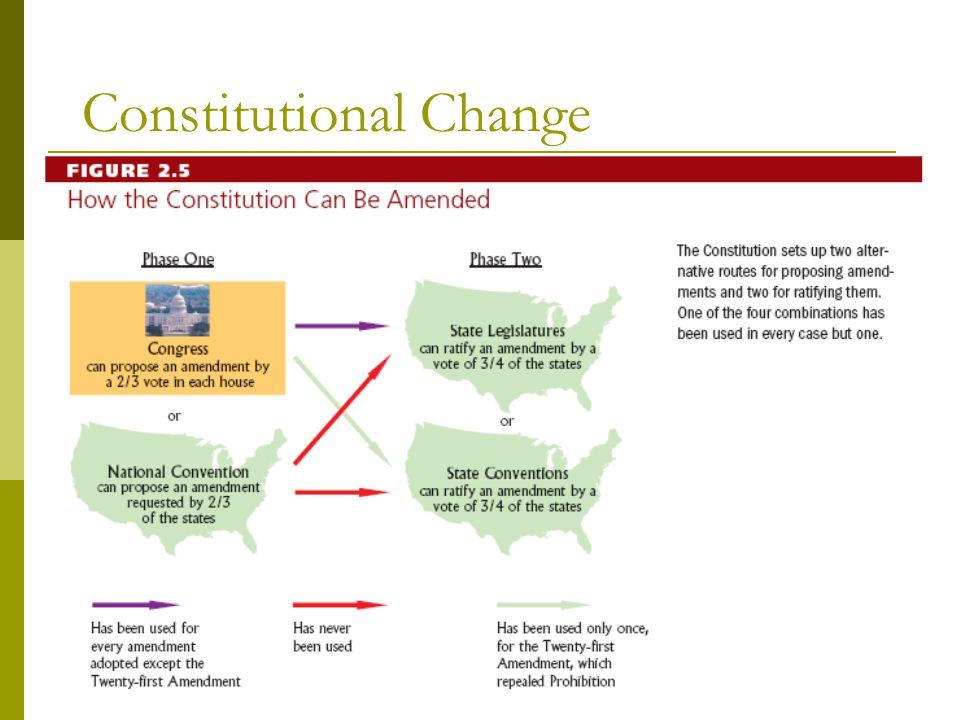 Figure 2.4 Constitutional Change
