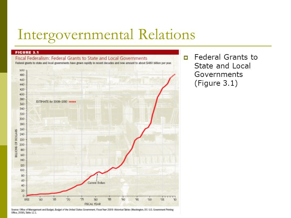 Intergovernmental Relations Federal Grants to State and Local Governments (Figure 3.1)