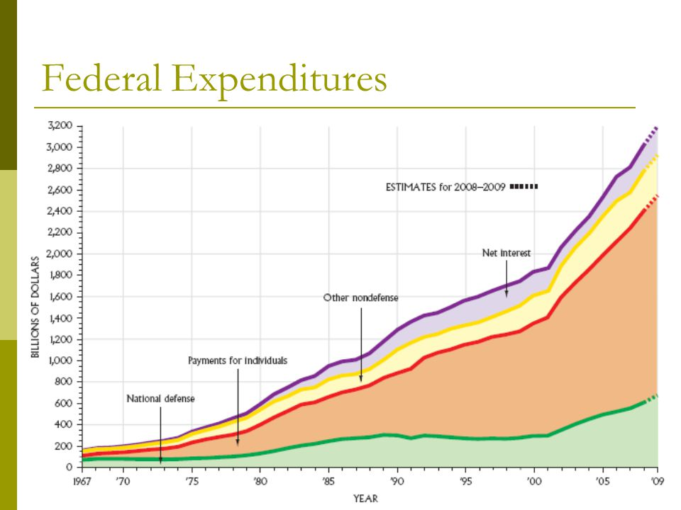 Figure 14.3 Federal Expenditures