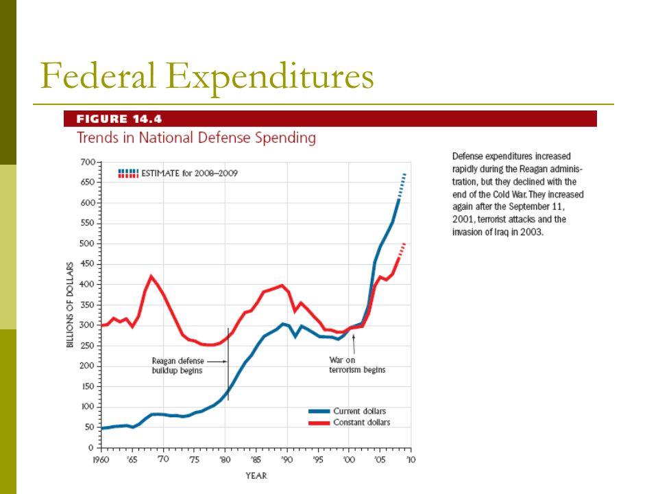 Trends in National Defense Spending (Figure 14.4)