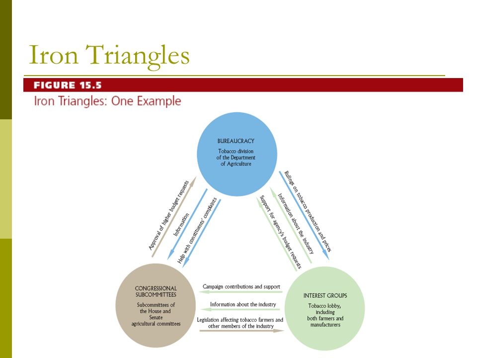 Figure 15.5 Iron Triangles
