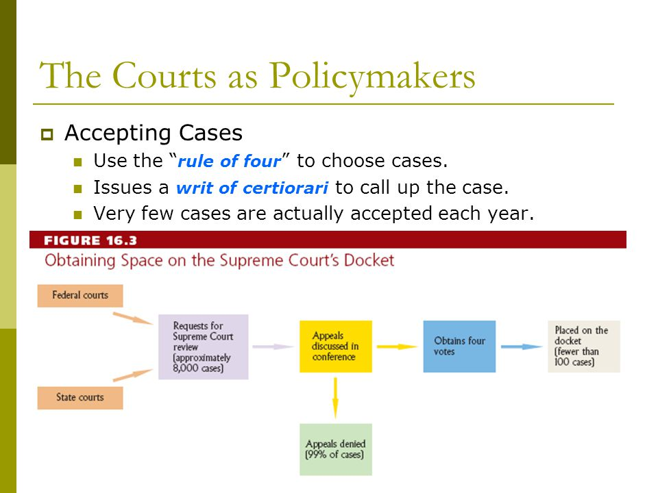 Figure 16.4 The Courts as Policymakers Accepting Cases Use the rule of four to choose cases. Issues a writ of certiorari to call up the case. Very few