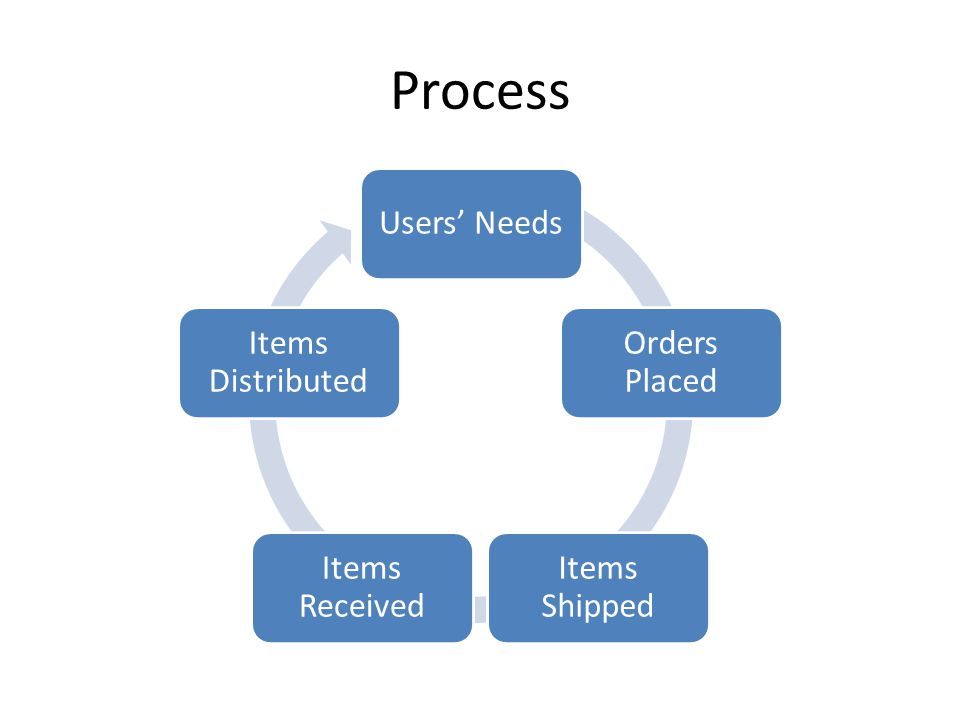 Process Users Needs Orders Placed Items Shipped Items Received Items Distributed