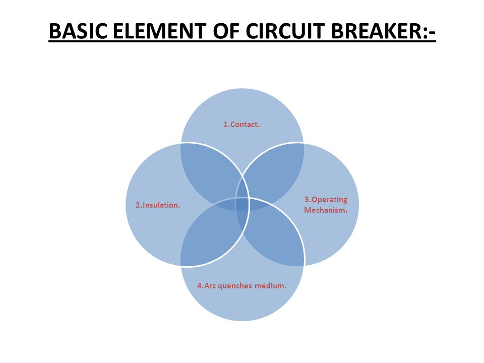 BASIC ELEMENT OF CIRCUIT BREAKER:- 1.Contact. 3.Operating Mechanism. 4.Arc quenches medium. 2.Insulation.