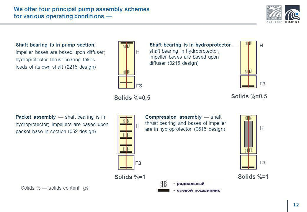 We offer four principal pump assembly schemes for various operating conditions Shaft bearing is in pump section; impeller bases are based upon diffuse