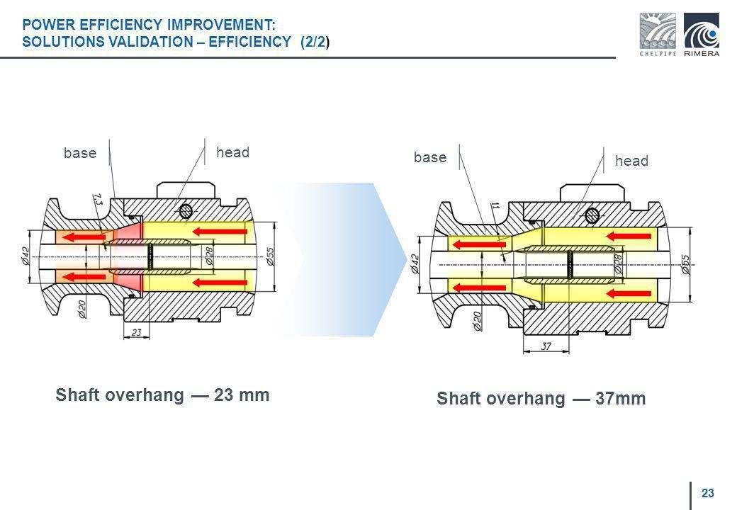 Shaft overhang 37mm base head POWER EFFICIENCY IMPROVEMENT: SOLUTIONS VALIDATION – EFFICIENCY (2/2) base head Shaft overhang 23 mm 23