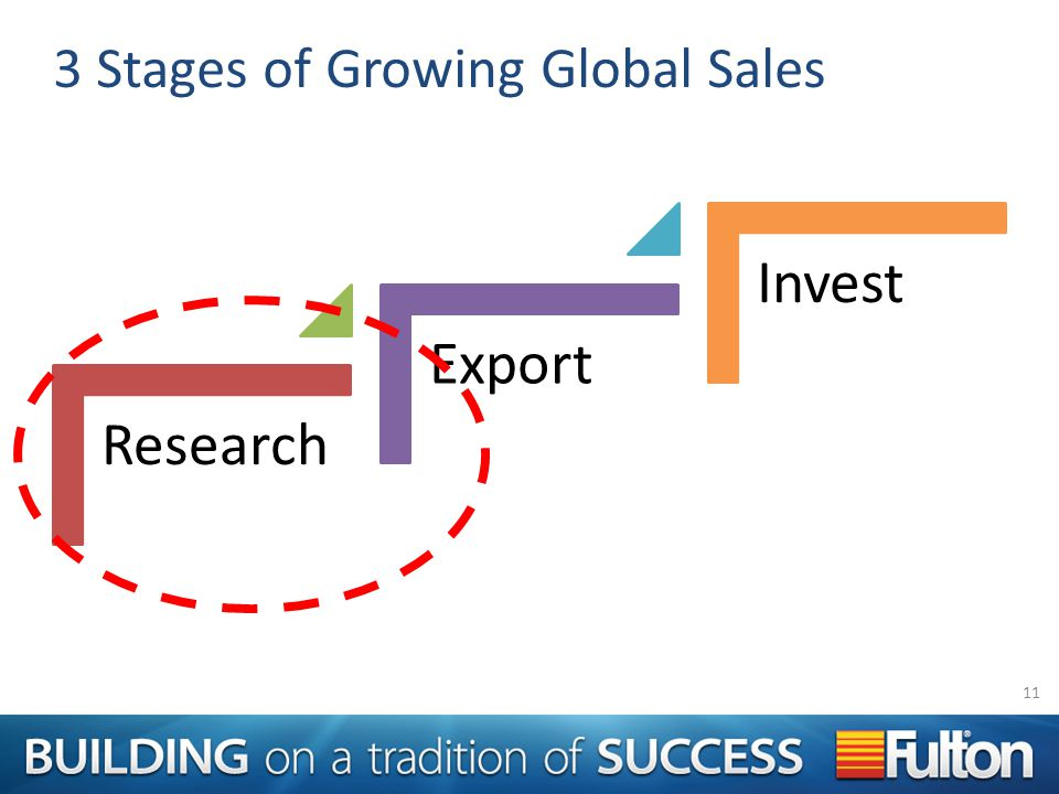 3 Stages of Growing Global Sales Research Export Invest 11