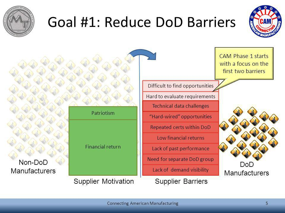 Goal #1: Reduce DoD Barriers Hard to evaluate requirements Difficult to find opportunities Non-DoD Manufacturers DoD Manufacturers Financial return Pa
