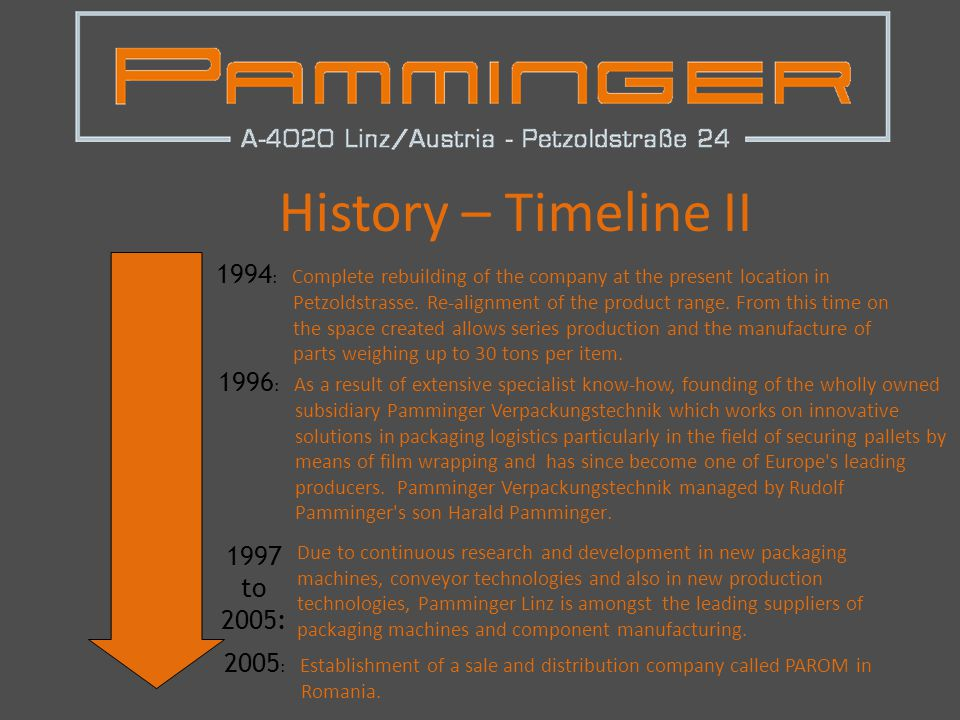History – Timeline II 1994 : Complete rebuilding of the company at the present location in Petzoldstrasse.